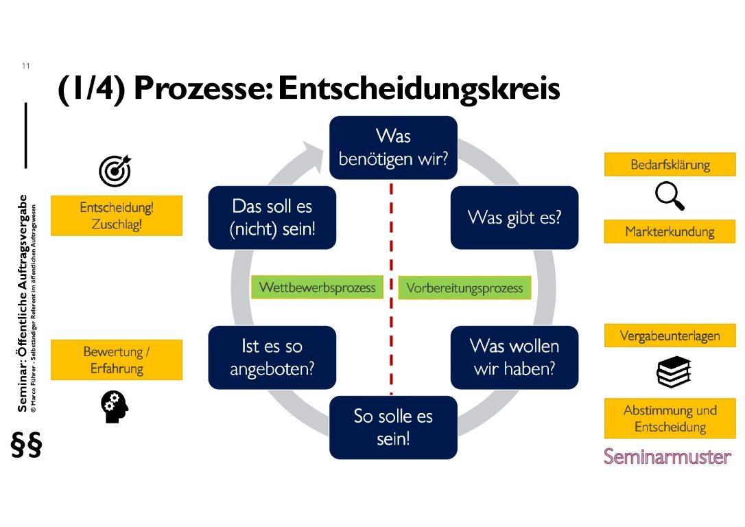 Seminarmuster - Öffentliches Auftragswesen: Vergaberecht und Beschaffungsmanagement - Folie 11