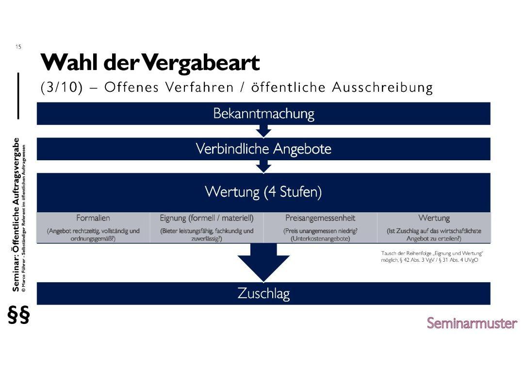 Seminarmuster - Öffentliches Auftragswesen: Vergaberecht und Beschaffungsmanagement - Folie 15
