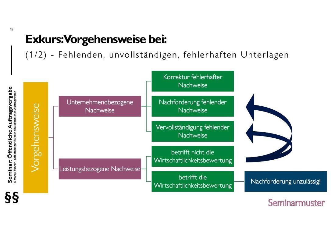 Seminarmuster - Öffentliches Auftragswesen: Vergaberecht und Beschaffungsmanagement - Folie 18