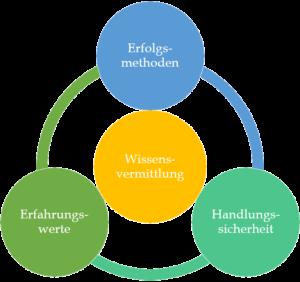 Wissensvermittlung: Erfahrungswerte, Handlungssicherheit, Erfolgsmethoden - das sind meine Grundwerte!