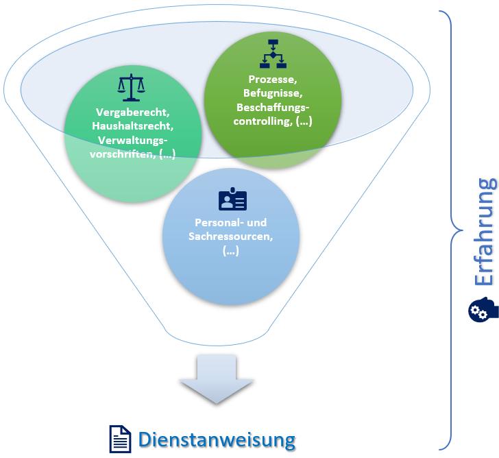 Bewertung und Erstellung von Dienstanweisungen im öffentlichen Auftragswesen / Vergabewesen